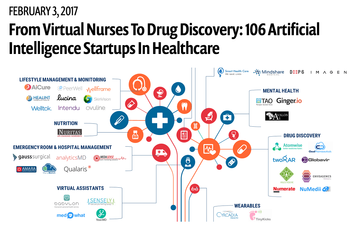 Medasense in CB Insights 106 Artificial Intelligence Startups In Healthcare