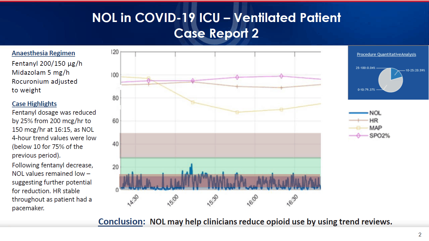 Case Reports - COVID-19 and NOL Monitoring